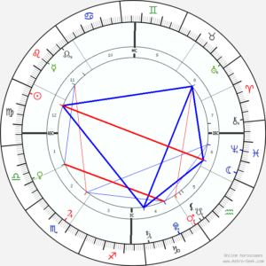 august 26th astrology chart